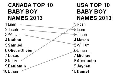 USA and Canada baby boy names
