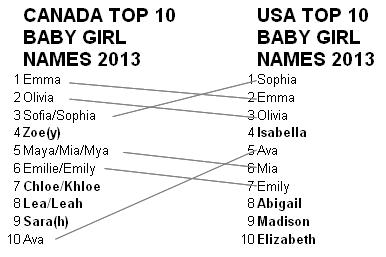 USA and Canada baby girl names